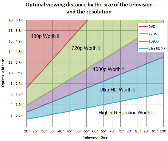 can you tell the difference between 4k and 1080p