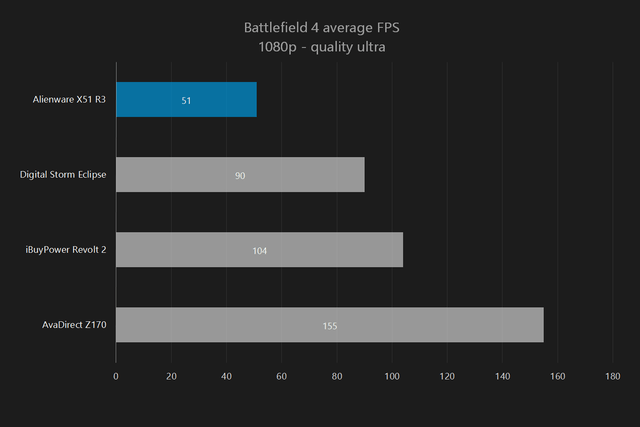 alienware x51 r3 review bf4 1080p