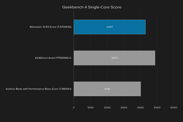 alienware 13 r3 review geekbench single core