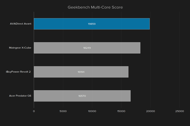 avadirect avant 2016 review geekbench multi core