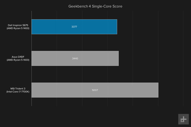 Dell Inspiron 5675 review Geekbench single