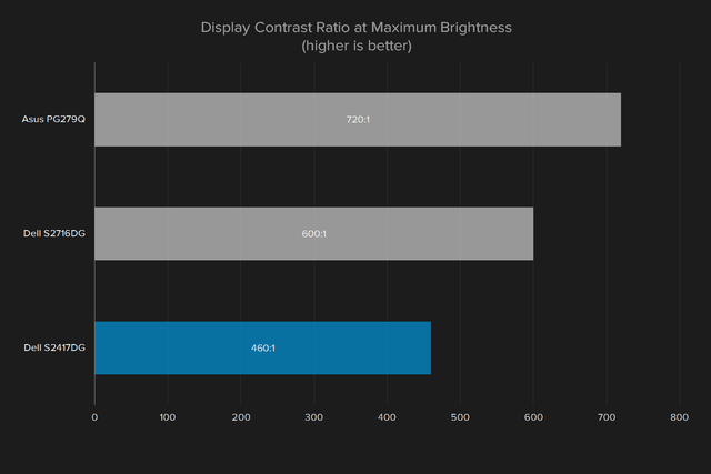 dell s2417dg review display color contrast ratio