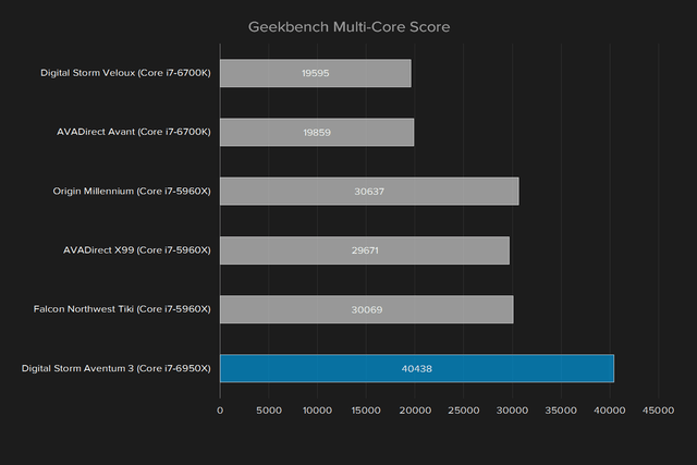 digital storm aventum 3 review geekbench multi core