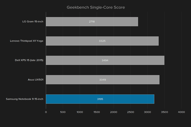 samsung notebook 9 np900x5l k02us review geekbench single
