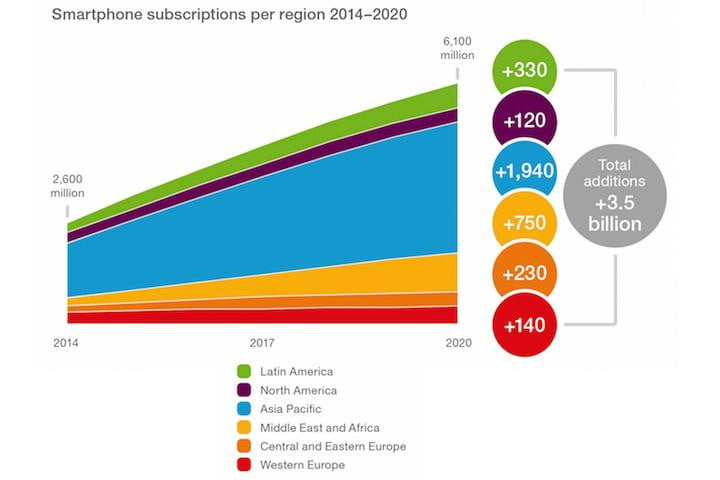 phone number in 2020 6 1 billion will use a smartphone digital 2020