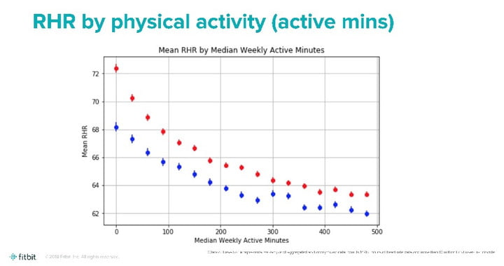 Fitbit Data Mining Identifies Some Surprising Trends in Resting