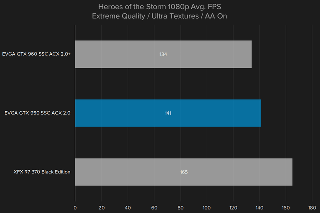 nvidia geforce gtx 950 review heros of the storm 1080