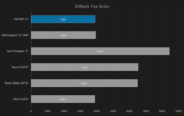 dell xps 15 2015 review 3dmark fire strike